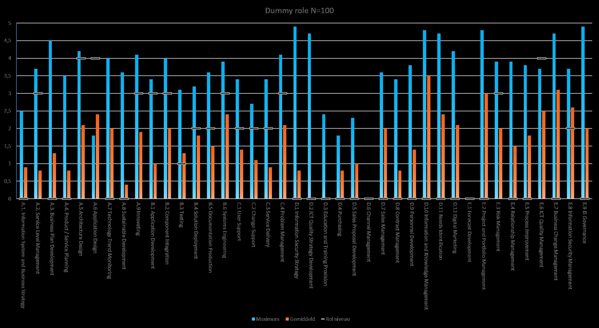 e-CF competentie grafiek
