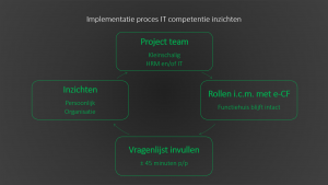 Implementatie proces