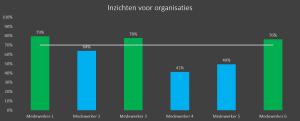 Inzichten voor organisatie