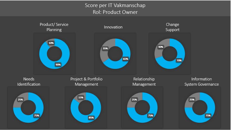 Score per IT Vakmanschap Product Owner