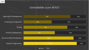 Voorbeeld van rapportage bij vakmanschap Build